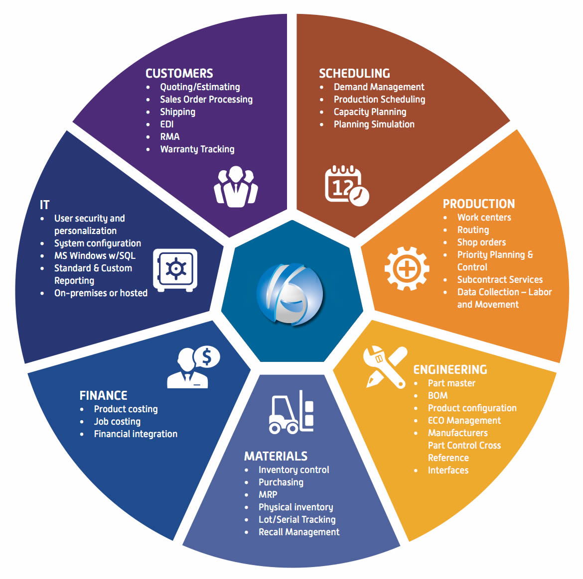 Manufacturing ERP System in Kenya, ERP Software for Manufacturing